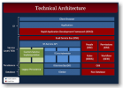 Technical Architecture Training Courses